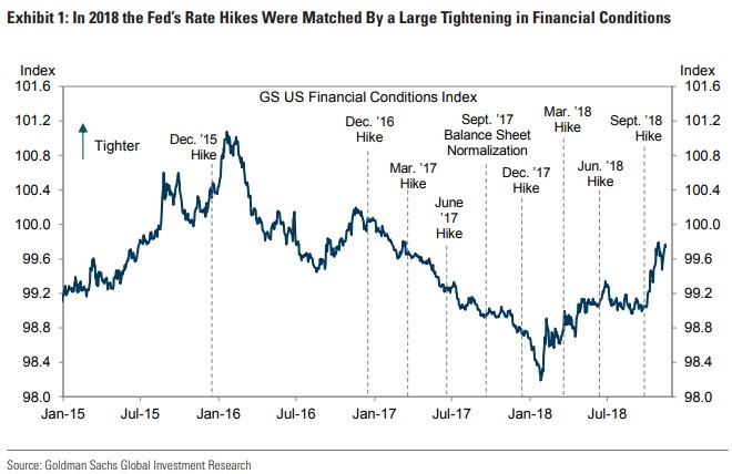 Financial Conditions Tighten