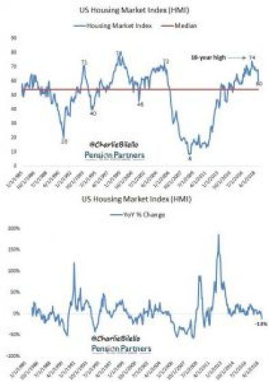 Housing Market Index