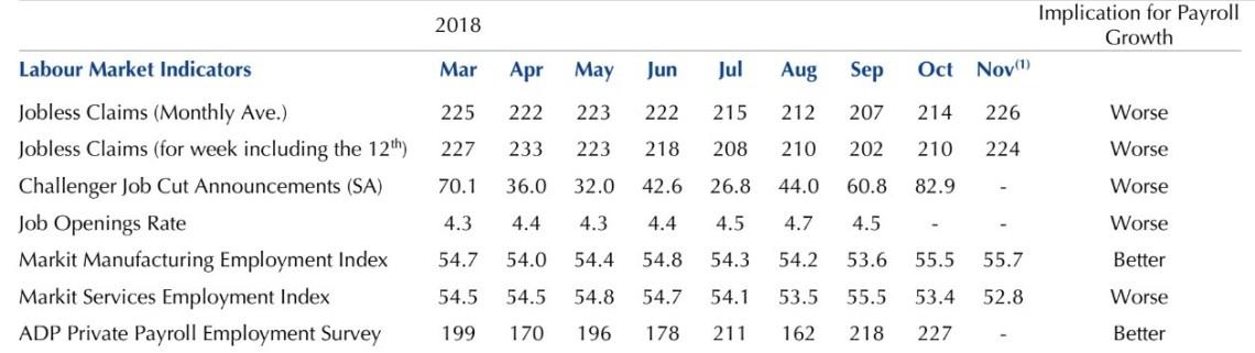 Labor Market Summary