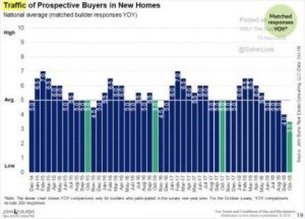 New Housing Traffic