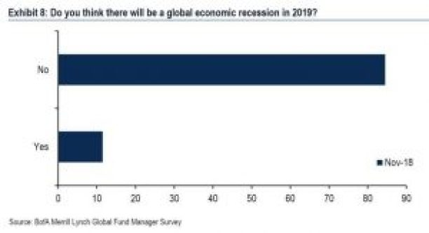 No Recession Expected