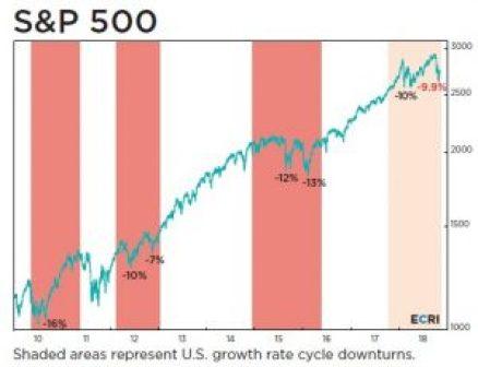 Slowdown Correction
