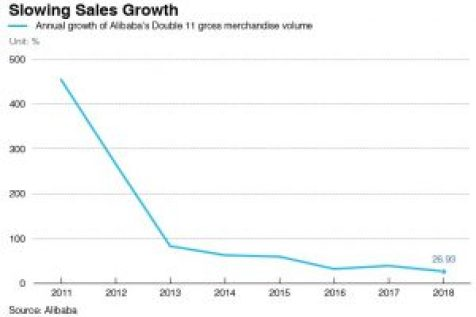 Slowing Singles Day Sales Growth