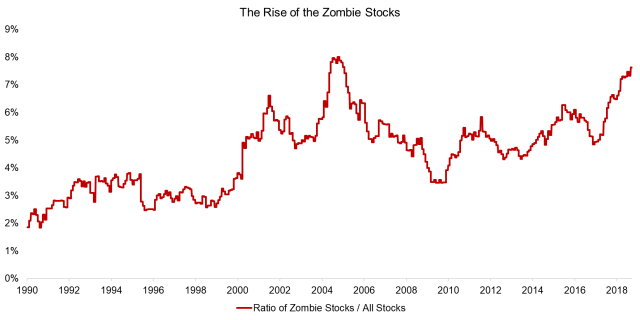 The Rise of the Zombie Stocks