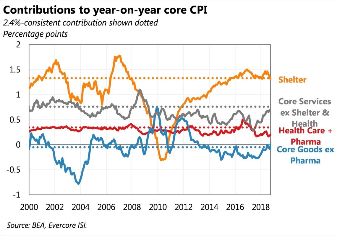 Core CPI Contributions