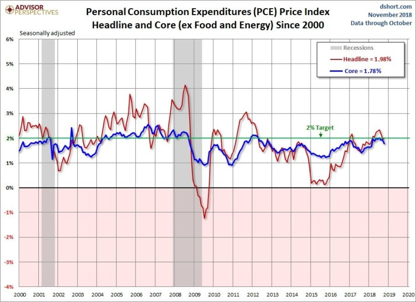 Declining Inflation
