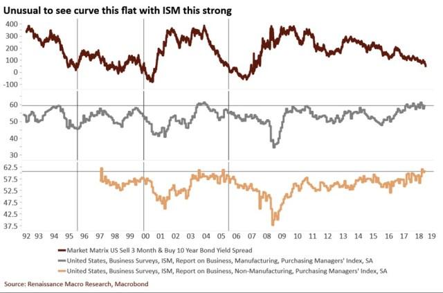 ISM Vs Yield Curve