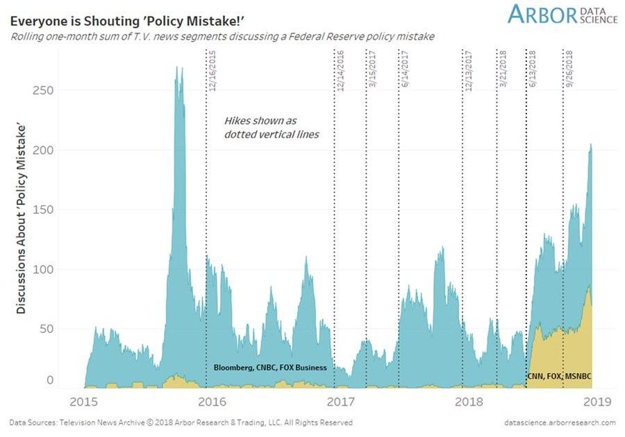 Media Policy Mistake