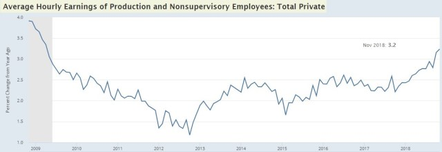 Non-Supervisory Wage Growth