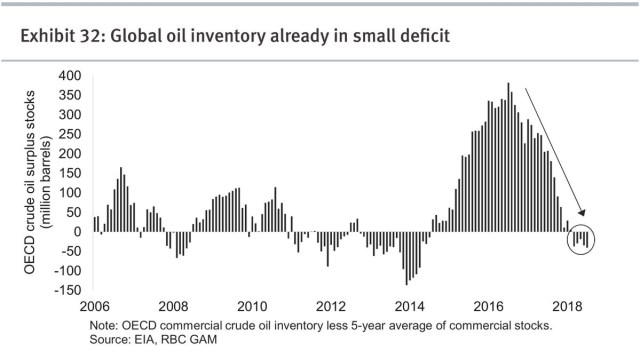 Oil Inventory