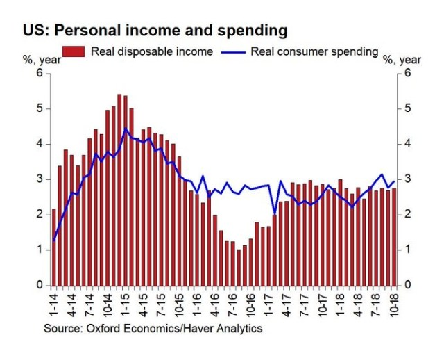 Personal Income & Spending