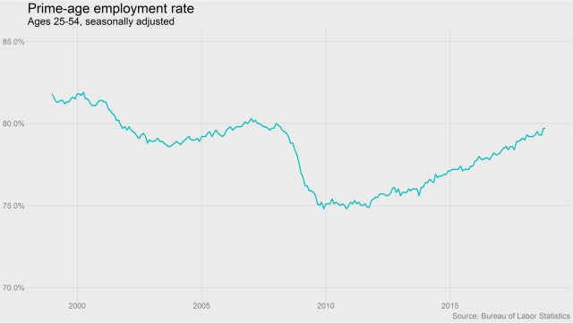 Prime Age Employment Rate