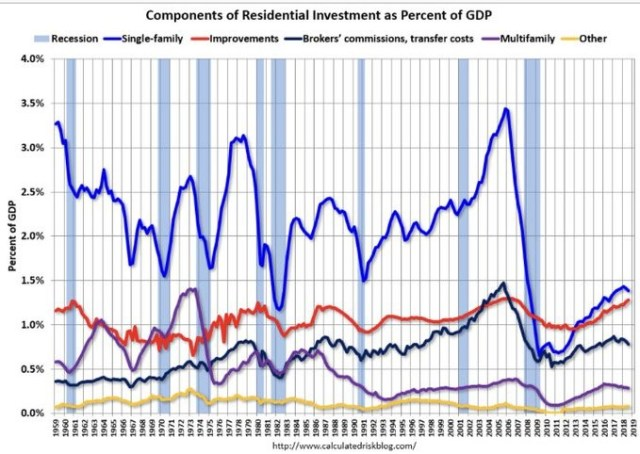 Residential Investment % Of GDP