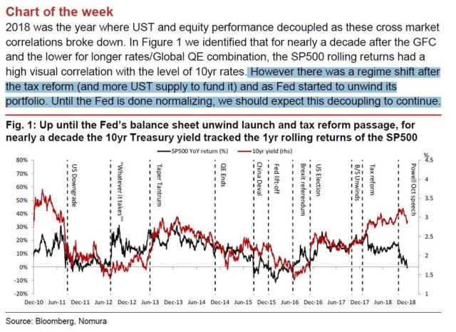 UST Vs S&P 500 Returns