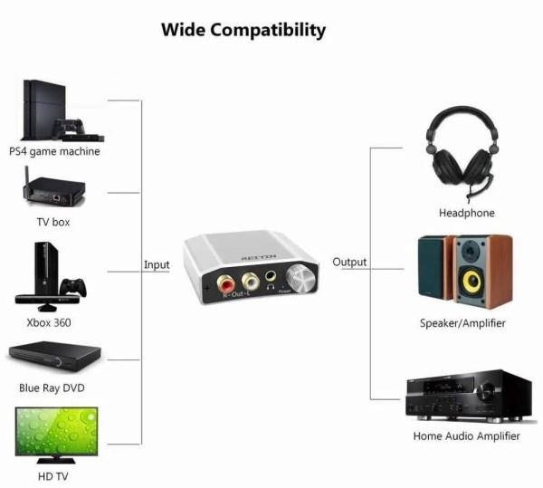 DAC 192kHz 24bit Audio Converter Digital Optical Coaxial Toslink to Analog 4