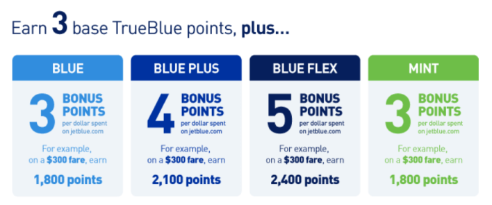 jetblue trueblue point earning system
