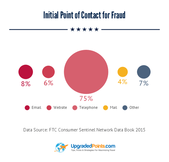 Fraud point of contact 16.04.37