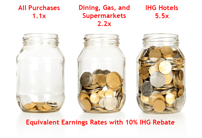 IHG 10 Percent Rebate Multiplies Your Rewards