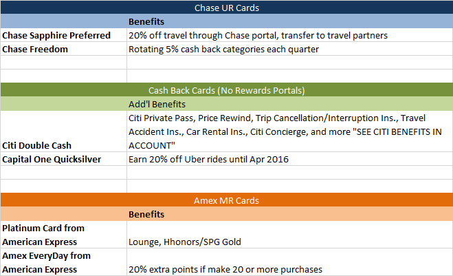 Card_Organization_of_Benefits_5