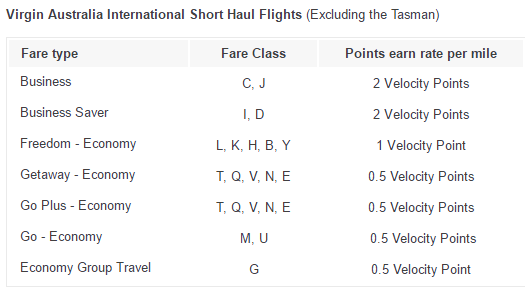Virgin Australia Short Haul Flights earning rates