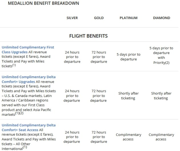 Delta Medallion Benefit Breakdown