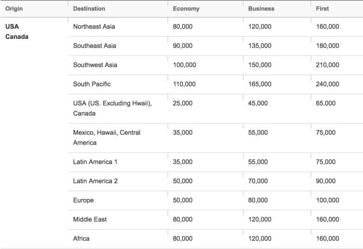 Asiana-Airlines-Award-Chart