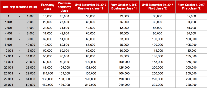 Japan Airlines Mileage Bank Chart
