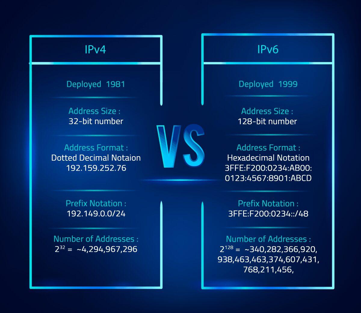 IPv4 and IPv6 1