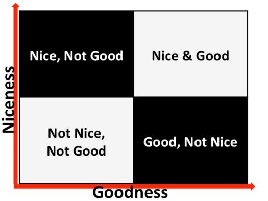 Good and nice