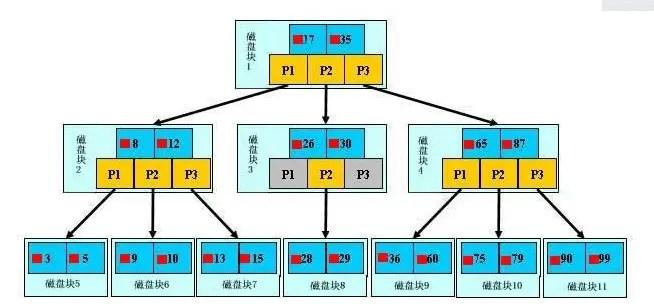 BTree和B+Tree - 簡書