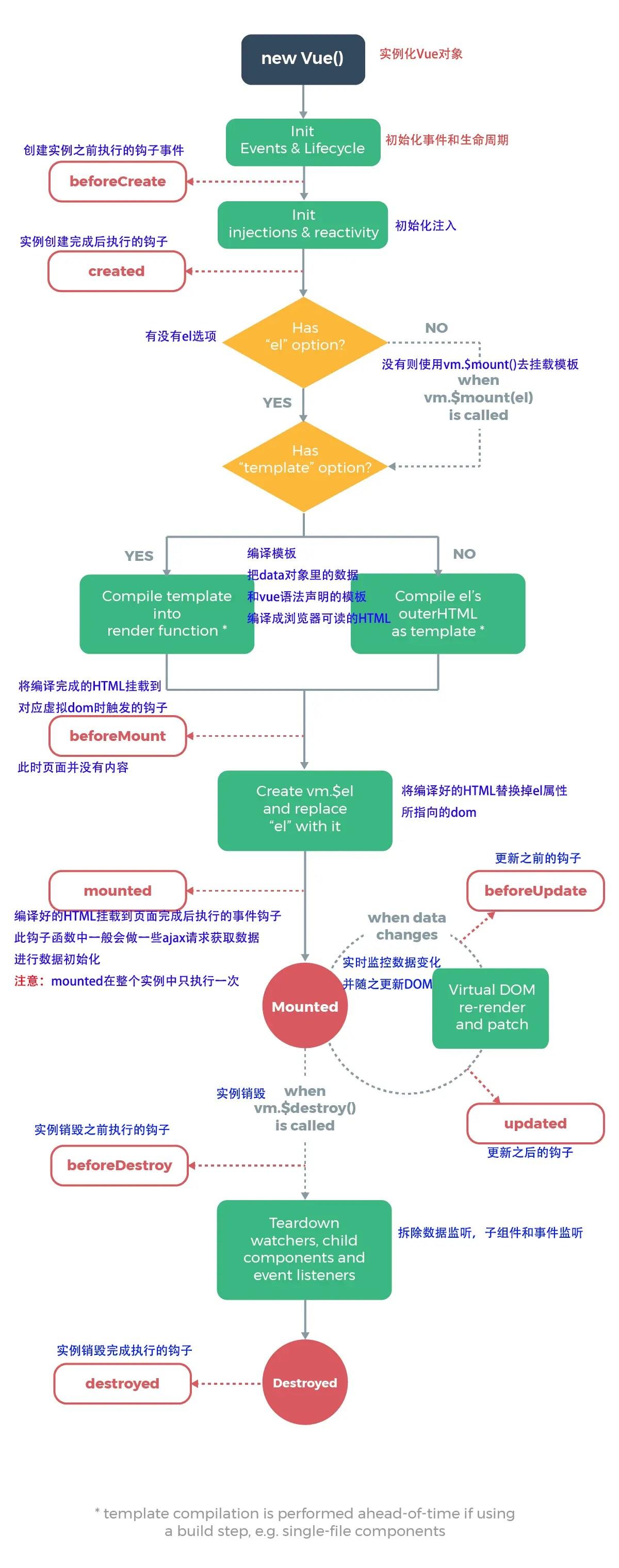 Vue生命周期與Vue.nextTick()使用 - 簡書