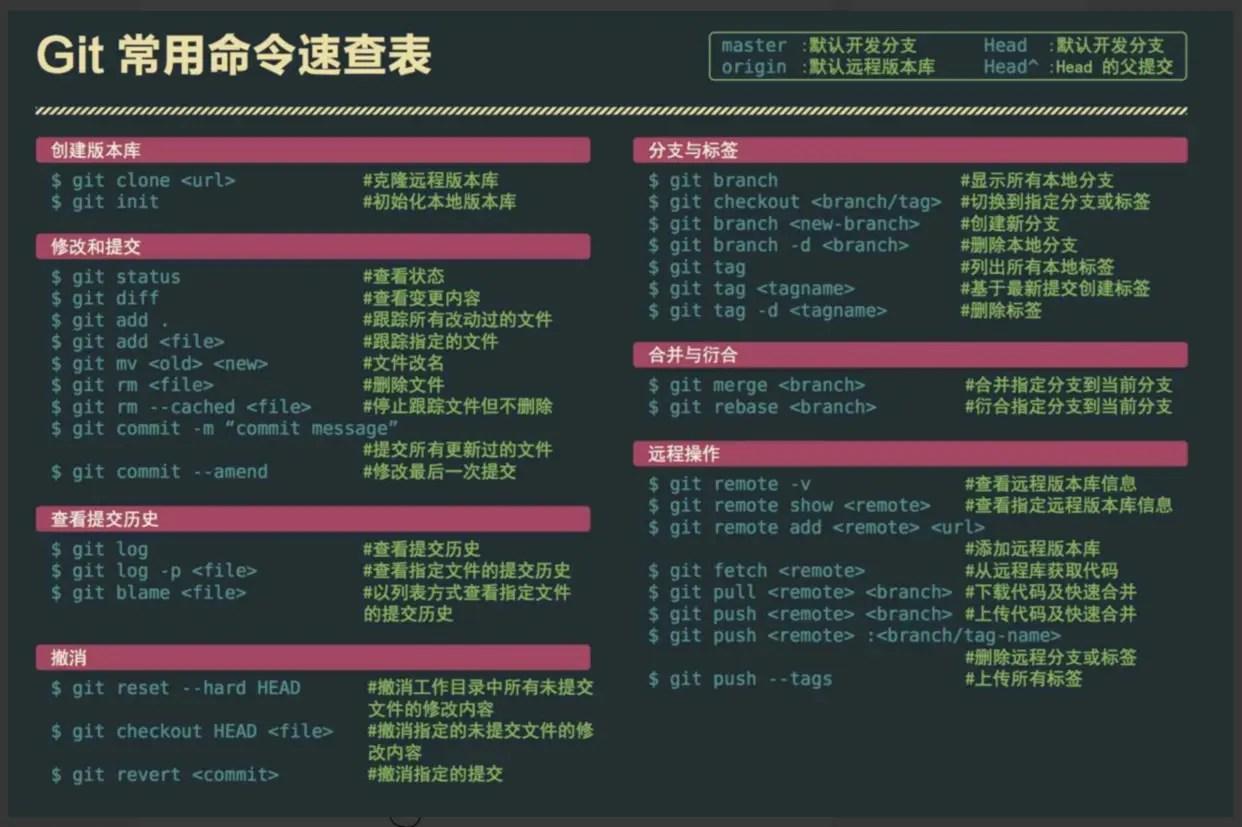 版本控制軟件之Git - 簡書
