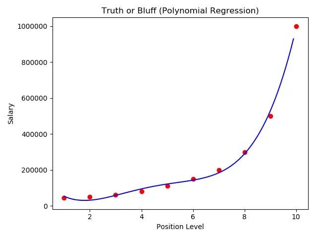 最高次数为4的多项式回归