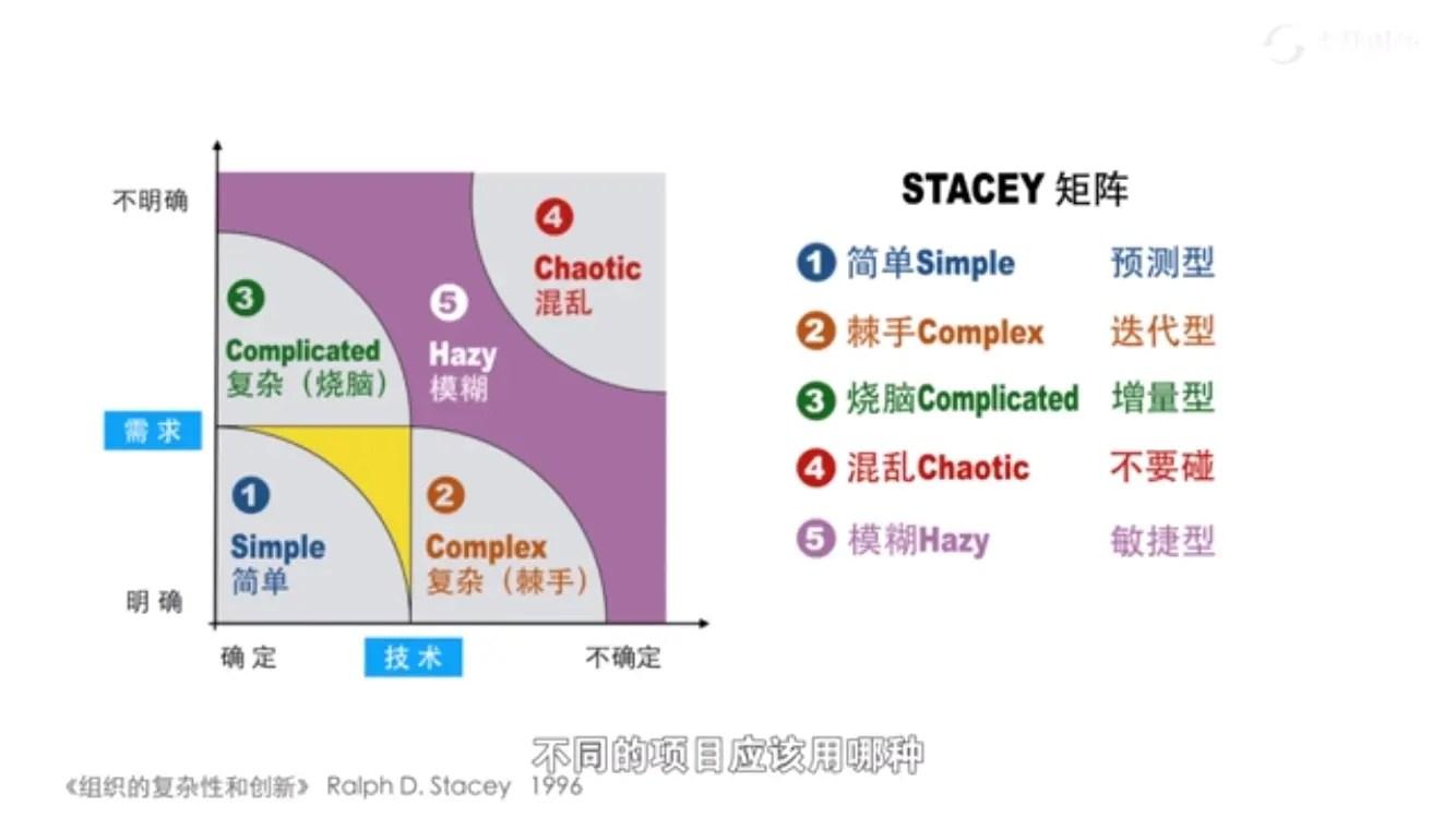 Stacey矩陣簡介 - 簡書