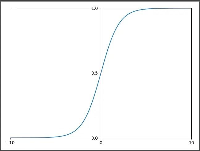Logistic Regression(邏輯回歸)中的損失函數理解 - 簡書
