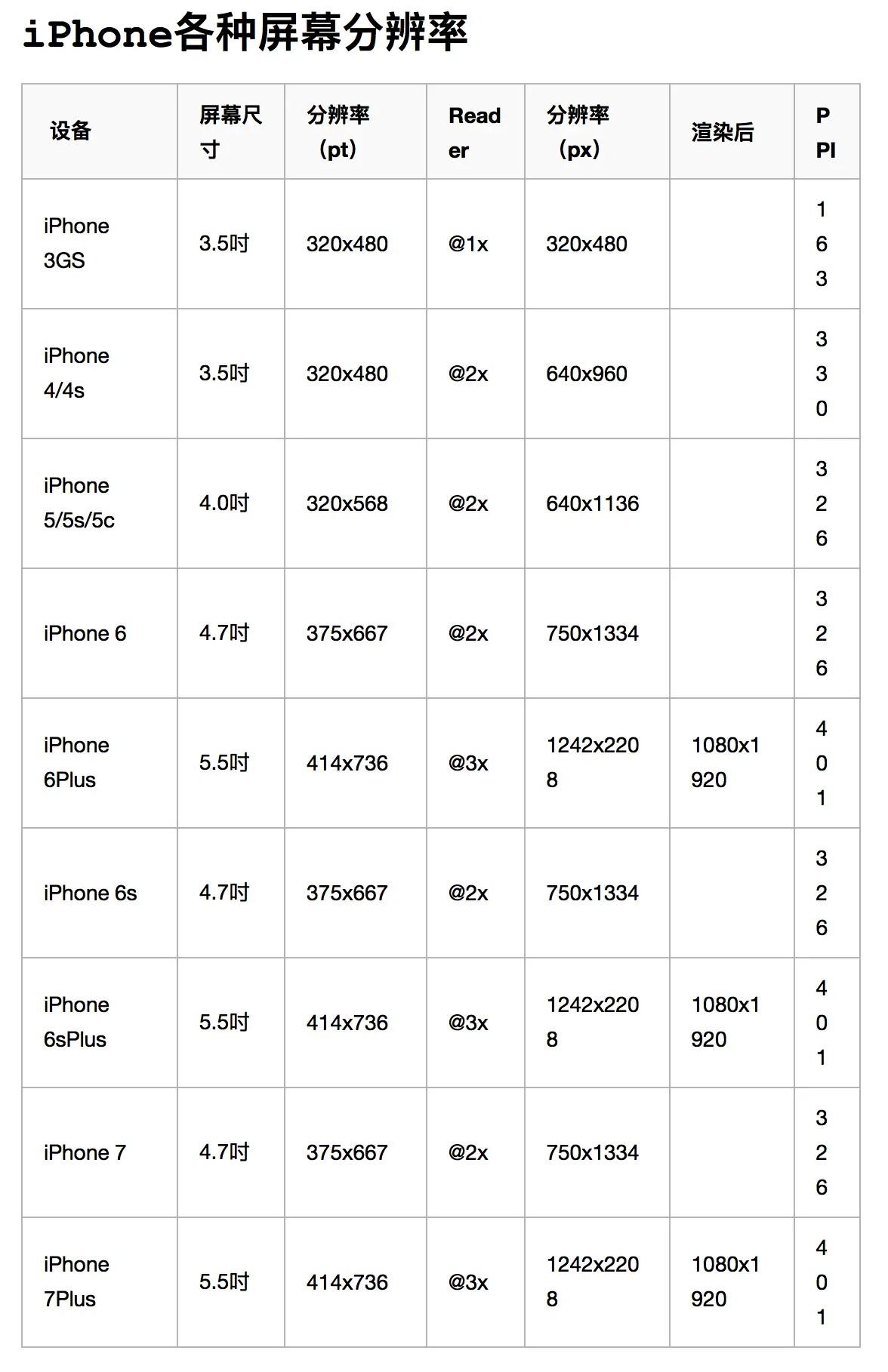 iPhone各種機型尺寸、屏幕分辨率 - 簡書