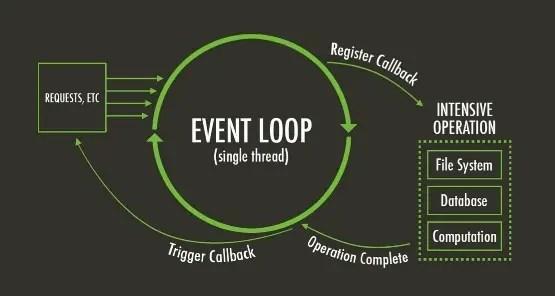 nodejs中的event loop