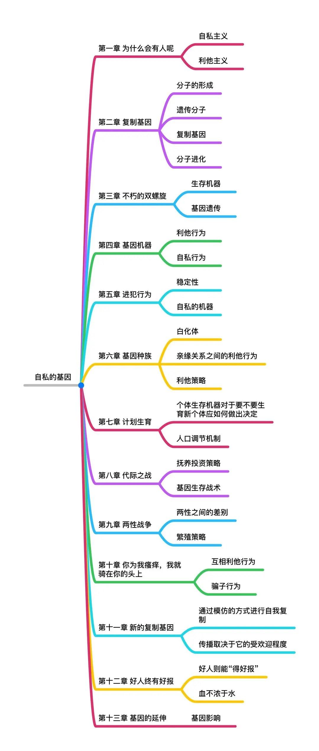 自私的基因pdf下載_自私的基因 mobi_自私的基因 epub_自私的基因txt下載