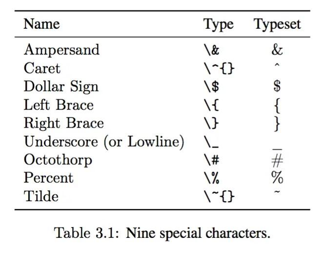 在Text Mode下的Latex的特殊字符 - 簡書