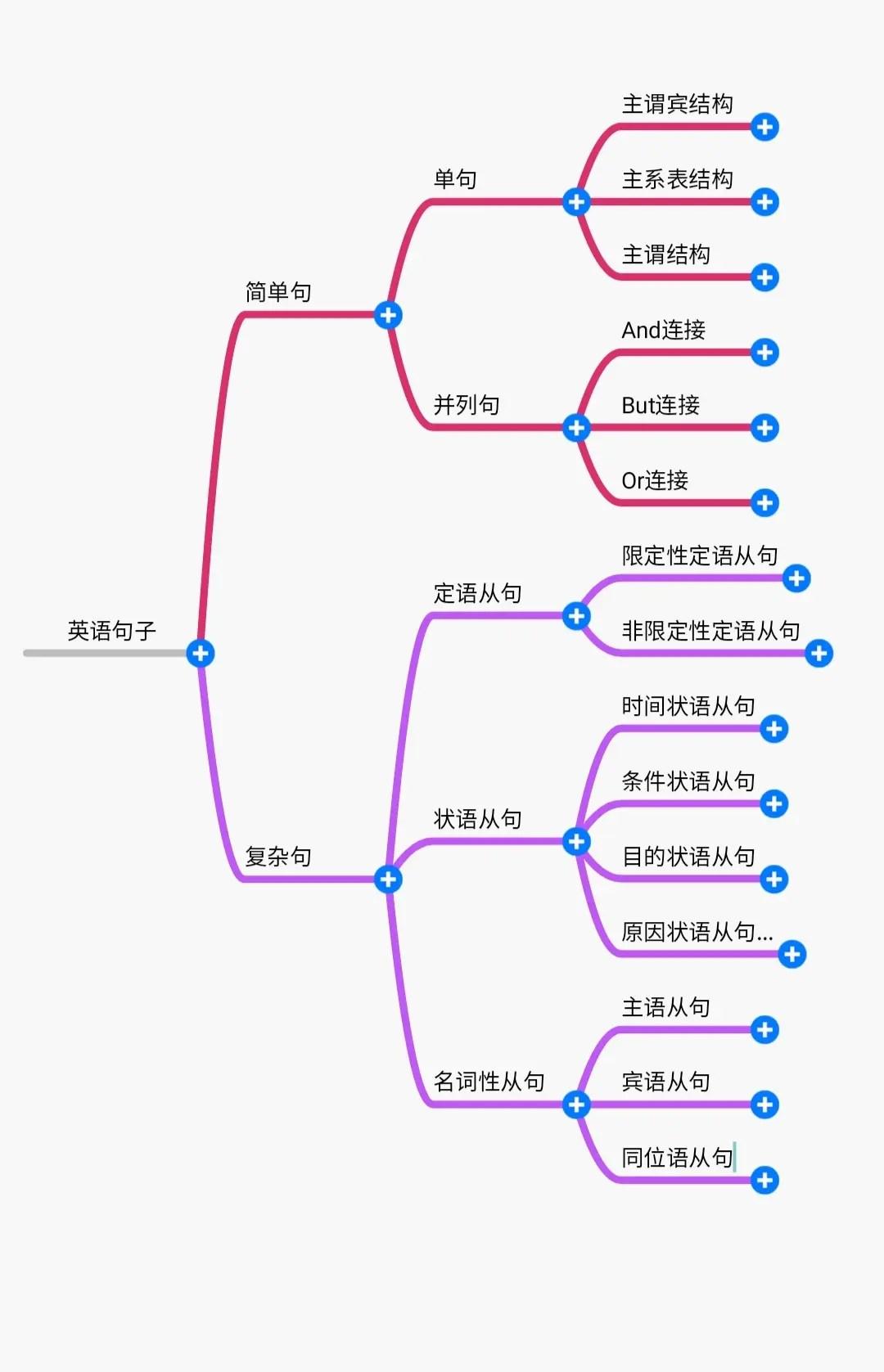 一張圖搞定英語語法之簡單句和復雜句(1) - 簡書