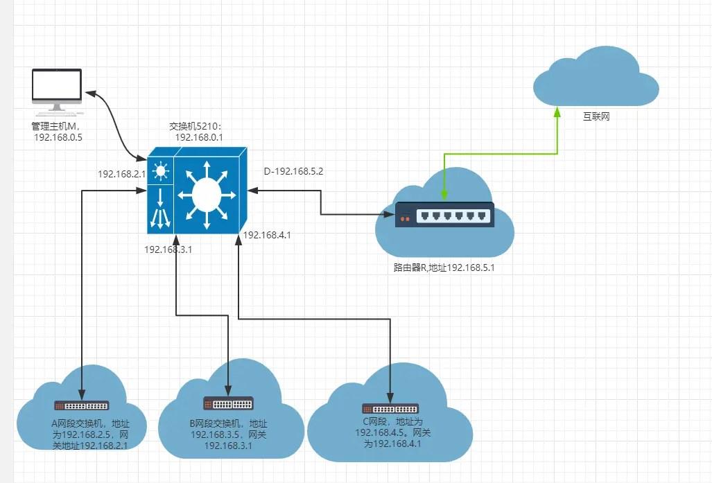 三層交換機多網段互通實例 - 簡書