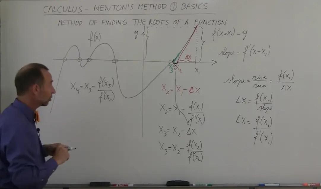 每日一問之初識牛頓迭代法(Newton's method) - 簡書