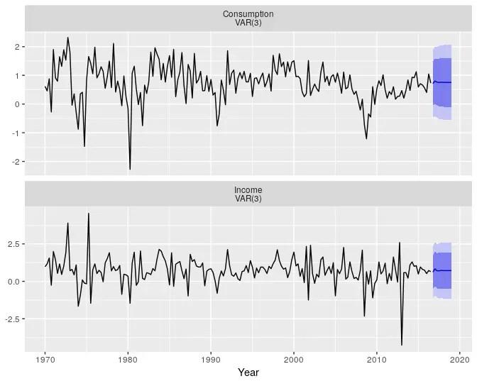 R語言實現向量自回歸VAR模型 - 簡書