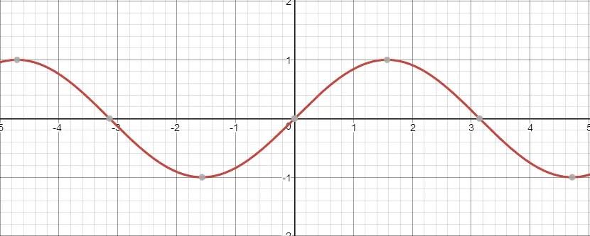 Math.sin三角函數 - 簡書