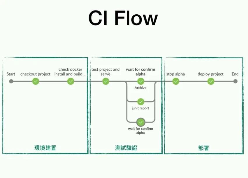 CI/CD流程 命令行方式與Jenkins Blue Ocean方式 - 簡書