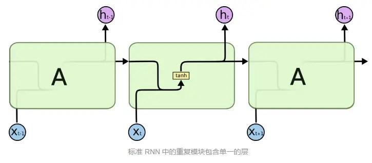 GRU - 簡書