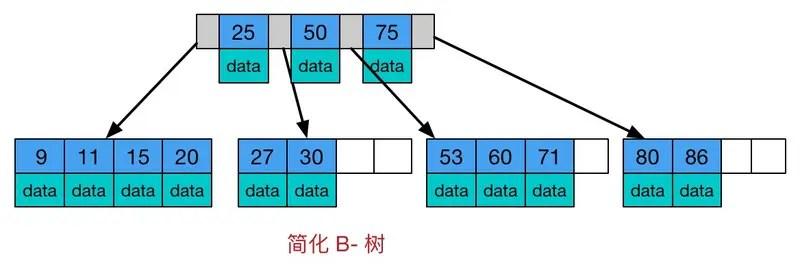 Btree和B+tree的區別_weixin_42782897的博客-CSDN博客_btree和b+tree的區別