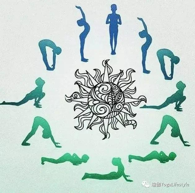 瑜伽拜日式的神奇效果,你懂嗎? - 簡書