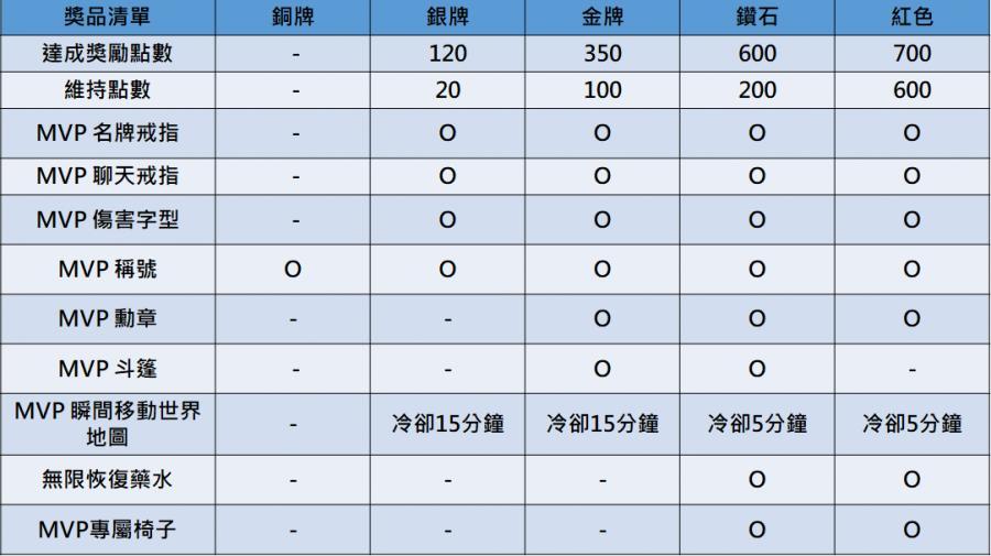 ☆楓系★保字全伺服器代上MVP紅鑽石/市場最低價/只要2500-新楓之谷