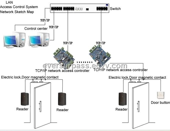 Four-Door TCP/IP Network Access Controller purchasing